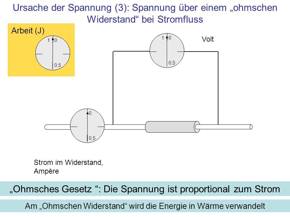 1 0,5 0 Volt Am Ohmschen Widerstand wird die Energie in Wärme verwandelt Strom im Widerstand, Ampère 1 0,5 0 Arbeit (J) 0,5 0 Ursache der Spannung (3)