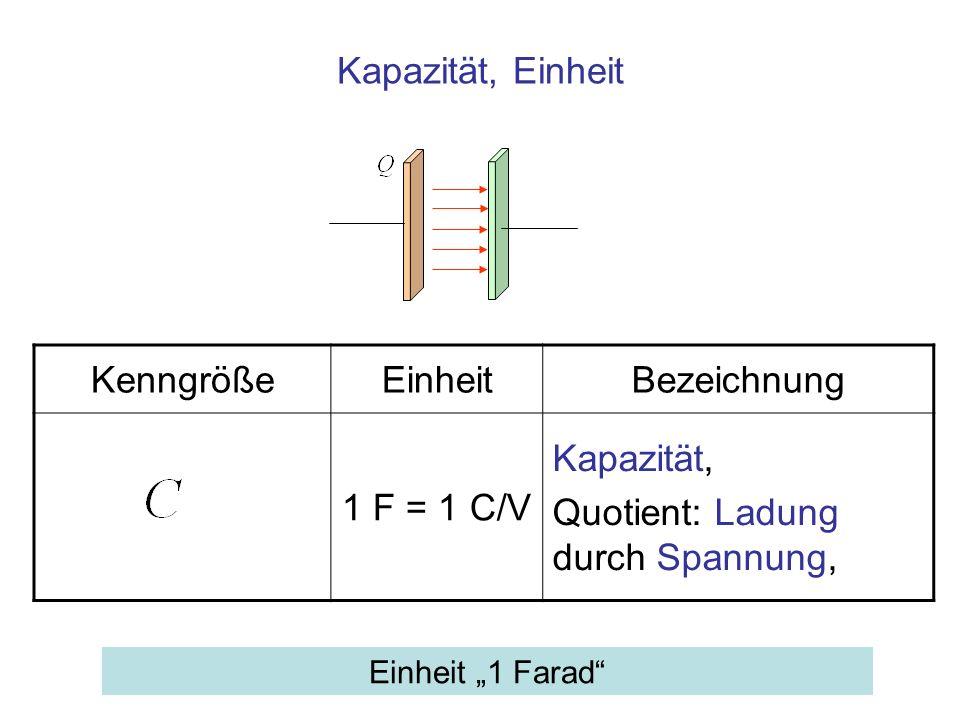 Kapazität, Einheit KenngrößeEinheitBezeichnung 1 F = 1 C/V Kapazität, Quotient: Ladung durch Spannung, Einheit 1 Farad