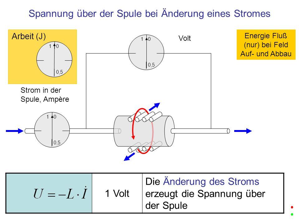 1 0,5 0 Volt 1 0,5 0 Strom in der Spule, Ampère 1 0,5 0 Arbeit (J) 1 Volt Die Änderung des Stroms erzeugt die Spannung über der Spule Spannung über de
