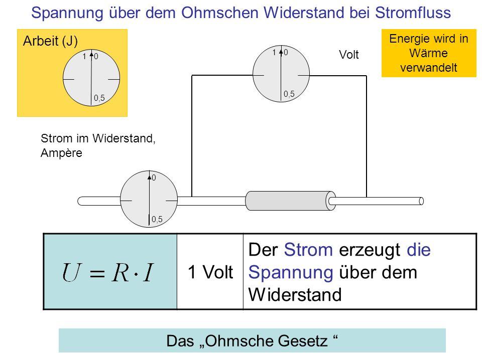 1 0,5 0 Volt Strom im Widerstand, Ampère 1 0,5 0 Arbeit (J) 0,5 0 Spannung über dem Ohmschen Widerstand bei Stromfluss 1 Volt Der Strom erzeugt die Sp