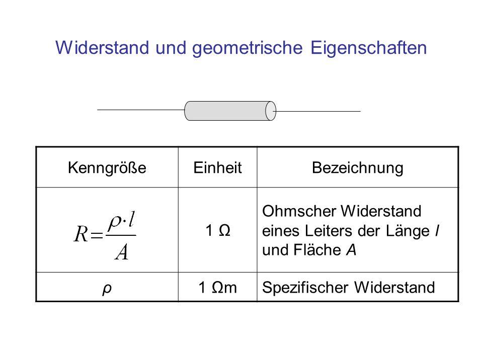 KenngrößeEinheitBezeichnung 1 Ohmscher Widerstand eines Leiters der Länge l und Fläche A ρ1 mSpezifischer Widerstand Widerstand und geometrische Eigen