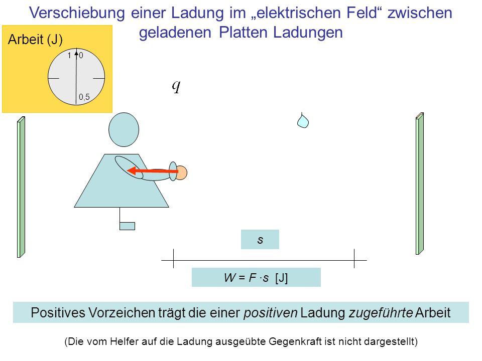 s Verschiebung einer Ladung im elektrischen Feld zwischen geladenen Platten Ladungen (Die vom Helfer auf die Ladung ausgeübte Gegenkraft ist nicht dar
