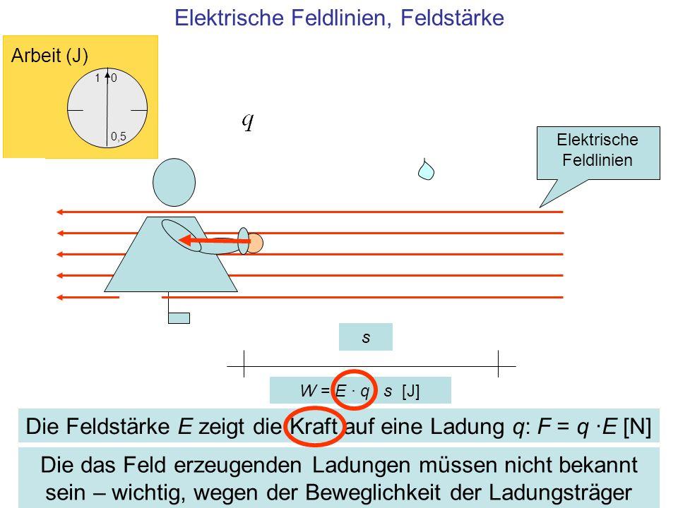 s Elektrische Feldlinien, Feldstärke Die das Feld erzeugenden Ladungen müssen nicht bekannt sein – wichtig, wegen der Beweglichkeit der Ladungsträger