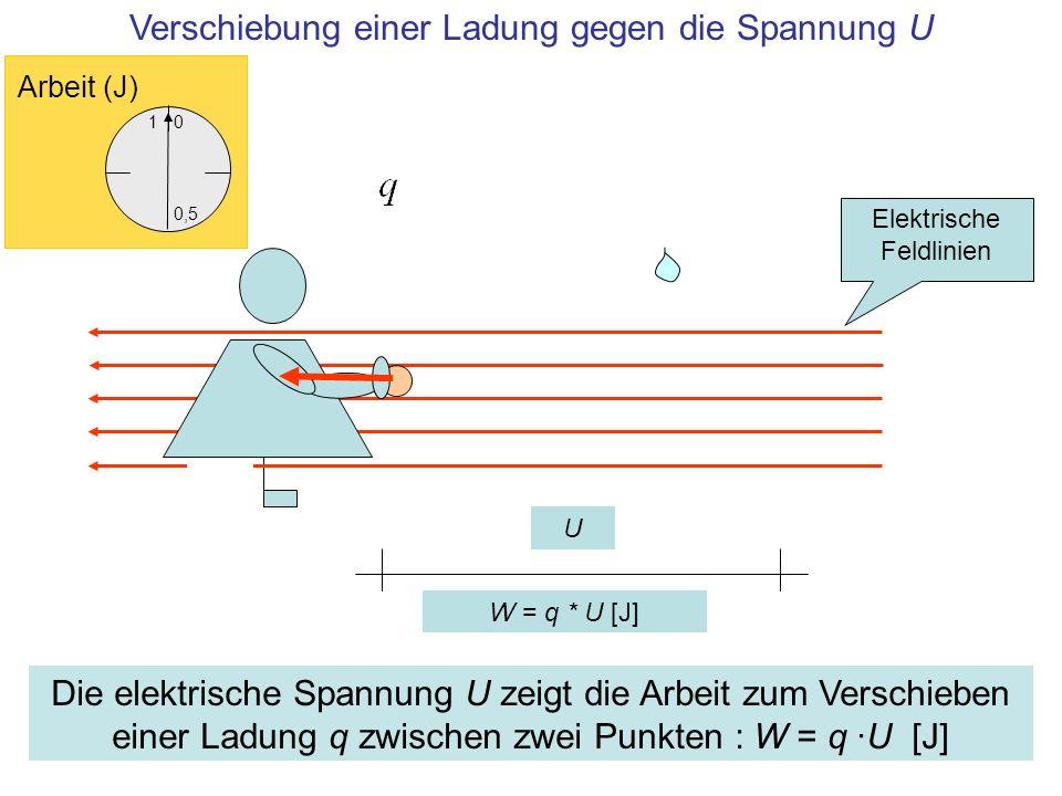 U Verschiebung einer Ladung gegen die Spannung U 1 0,5 0 Arbeit (J) Die elektrische Spannung U zeigt die Arbeit zum Verschieben einer Ladung q zwische
