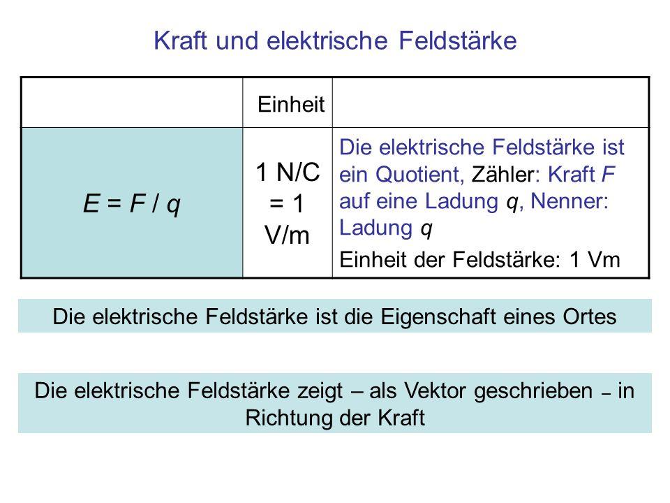 Kraft und elektrische Feldstärke Einheit E = F / q 1 N/C = 1 V/m Die elektrische Feldstärke ist ein Quotient, Zähler: Kraft F auf eine Ladung q, Nenne