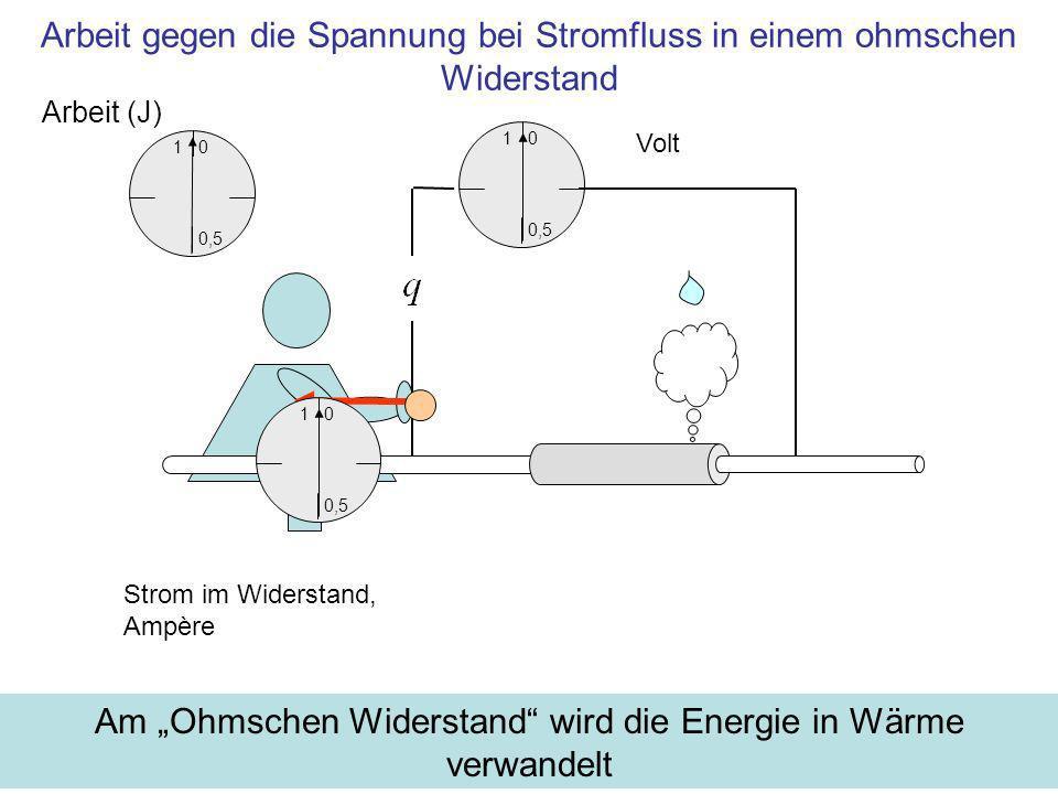 1 0,5 0 Volt Arbeit gegen die Spannung bei Stromfluss in einem ohmschen Widerstand Am Ohmschen Widerstand wird die Energie in Wärme verwandelt Strom i