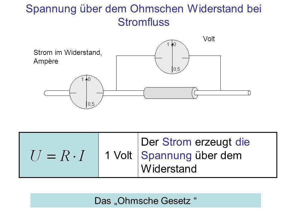 1 Volt Der Strom erzeugt die Spannung über dem Widerstand 1 0,5 0 Volt Spannung über dem Ohmschen Widerstand bei Stromfluss Das Ohmsche Gesetz 1 0,5 0