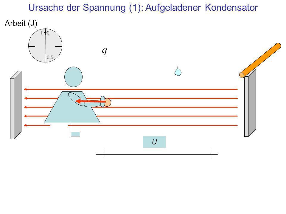 Ursache der Spannung (1): Aufgeladener Kondensator 1 0,5 0 Arbeit (J) U