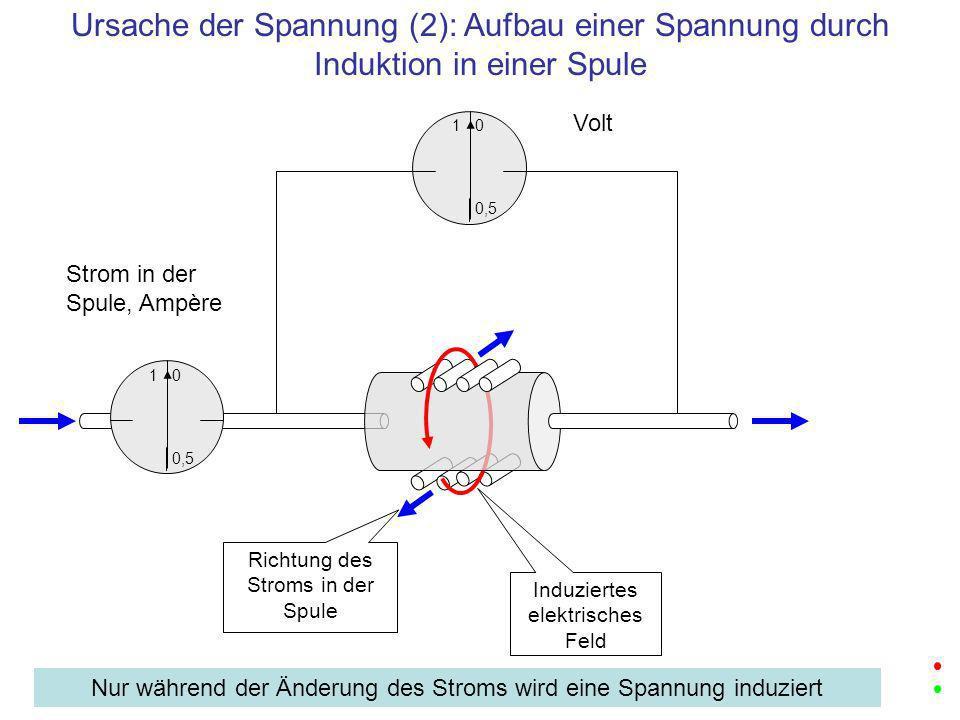1 0,5 0 Volt Richtung des Stroms in der Spule Induziertes elektrisches Feld 1 0,5 0 Strom in der Spule, Ampère Ursache der Spannung (2): Aufbau einer