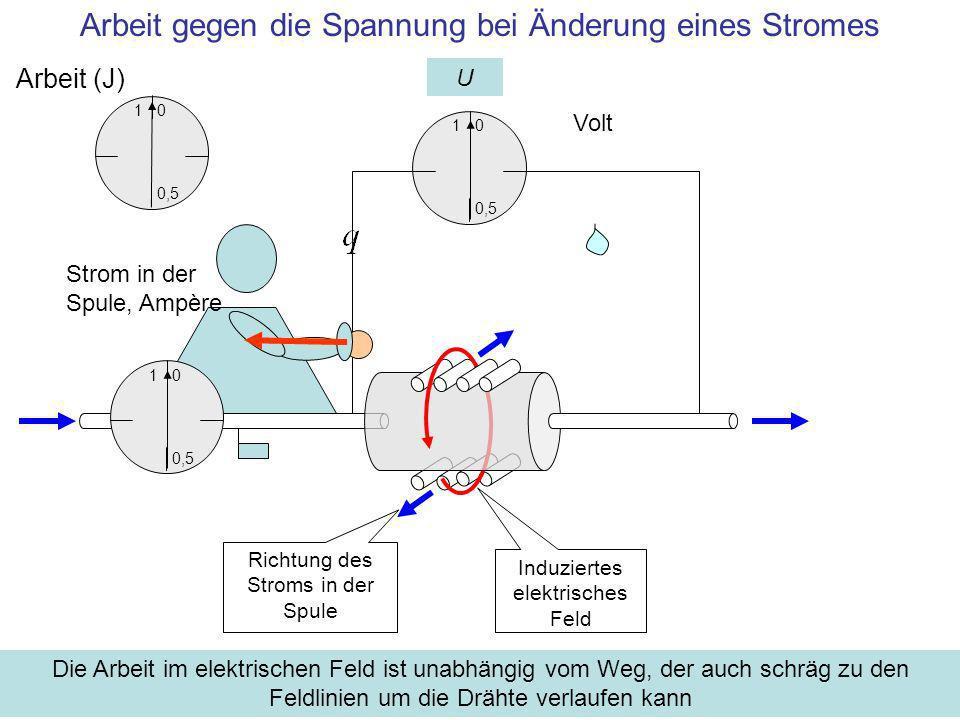 Arbeit gegen die Spannung bei Änderung eines Stromes 1 0,5 0 Arbeit (J) U 1 0,5 0 Volt Richtung des Stroms in der Spule Induziertes elektrisches Feld