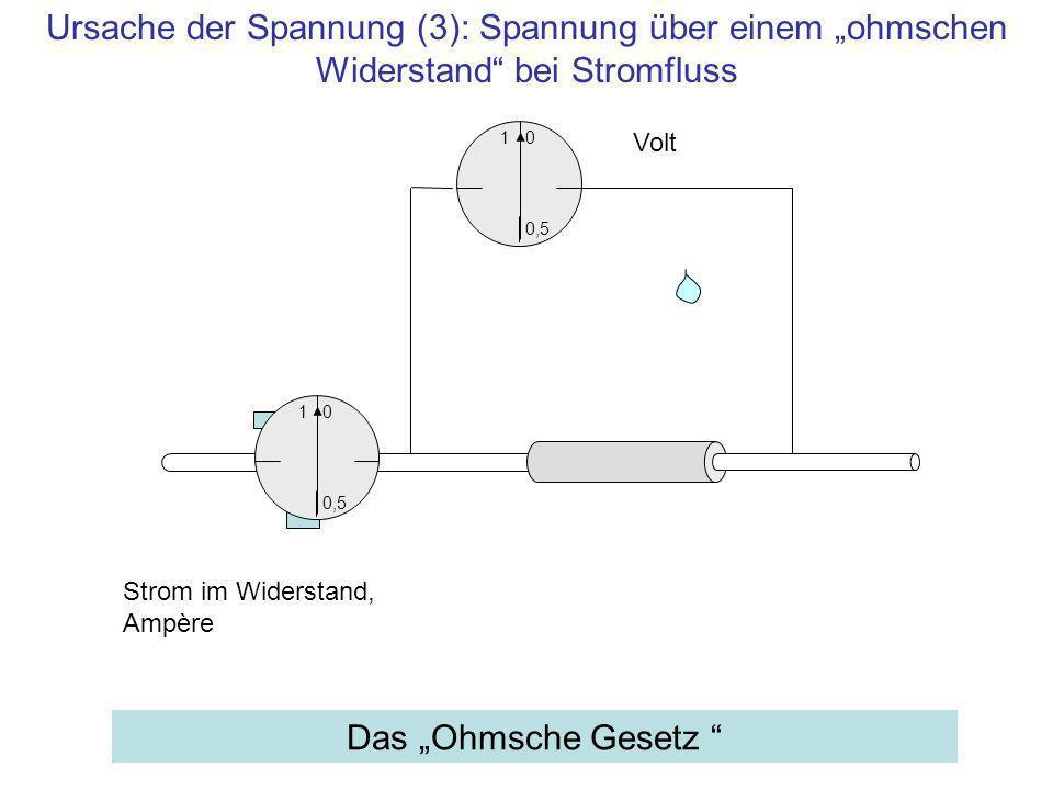 1 0,5 0 Volt Das Ohmsche Gesetz Strom im Widerstand, Ampère 1 0,5 0 Ursache der Spannung (3): Spannung über einem ohmschen Widerstand bei Stromfluss