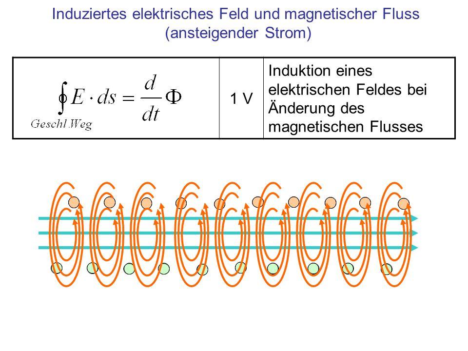 Induziertes elektrisches Feld und magnetischer Fluss (ansteigender Strom) 1 V Induktion eines elektrischen Feldes bei Änderung des magnetischen Flusses