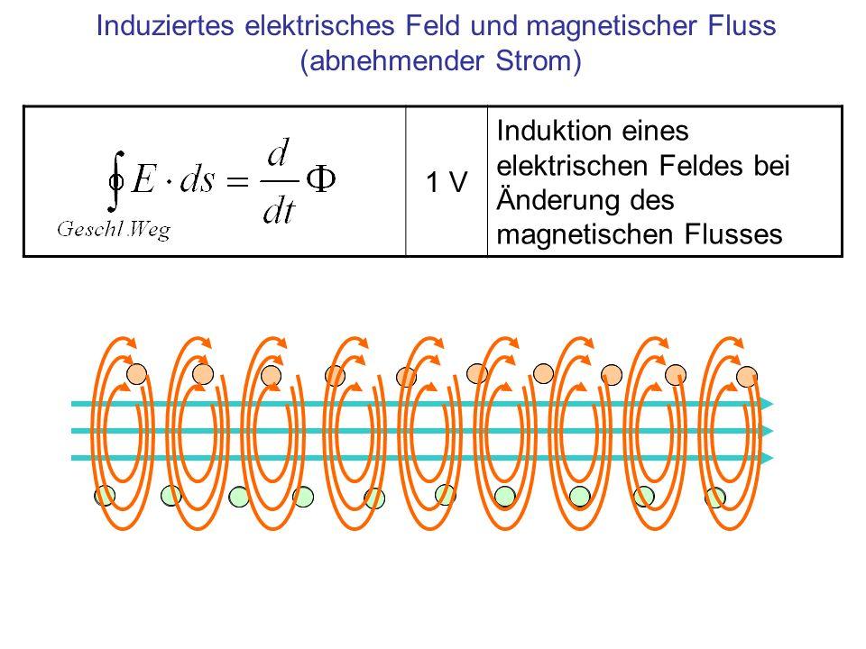 Induziertes elektrisches Feld und magnetischer Fluss (abnehmender Strom) 1 V Induktion eines elektrischen Feldes bei Änderung des magnetischen Flusses