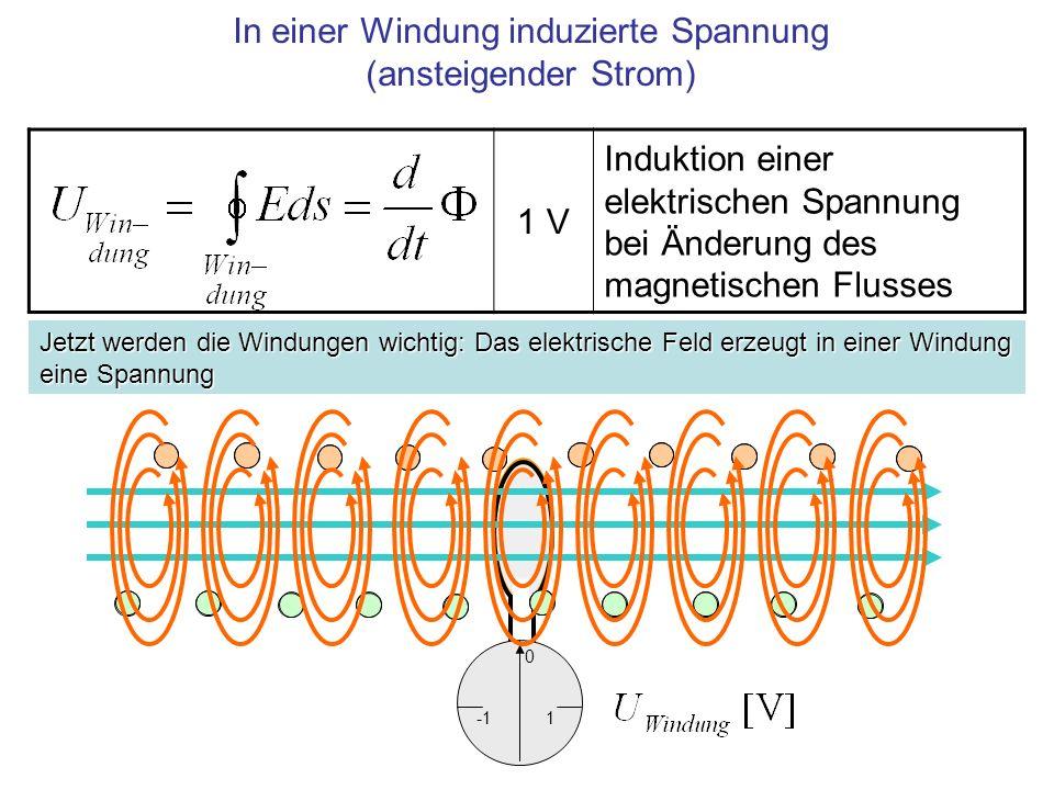 1 0 In einer Windung induzierte Spannung (ansteigender Strom) 1 V Induktion einer elektrischen Spannung bei Änderung des magnetischen Flusses Jetzt werden die Windungen wichtig: Das elektrische Feld erzeugt in einer Windung eine Spannung