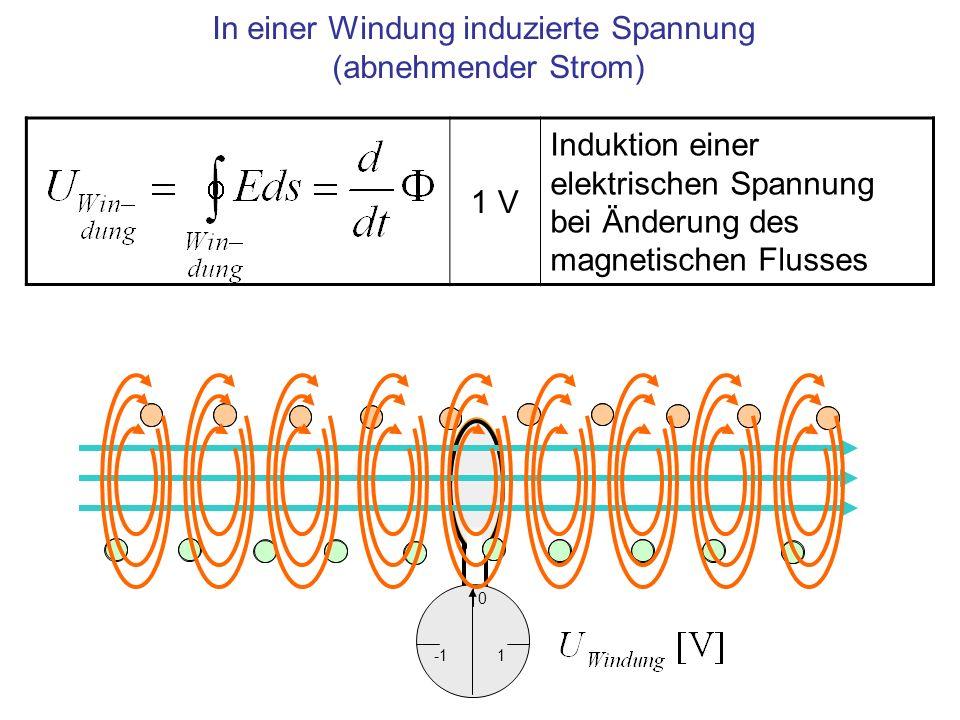 In einer Windung induzierte Spannung (abnehmender Strom) 1 V Induktion einer elektrischen Spannung bei Änderung des magnetischen Flusses 1 0