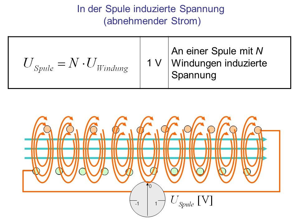 In der Spule induzierte Spannung (abnehmender Strom) 1 V An einer Spule mit N Windungen induzierte Spannung 1 0
