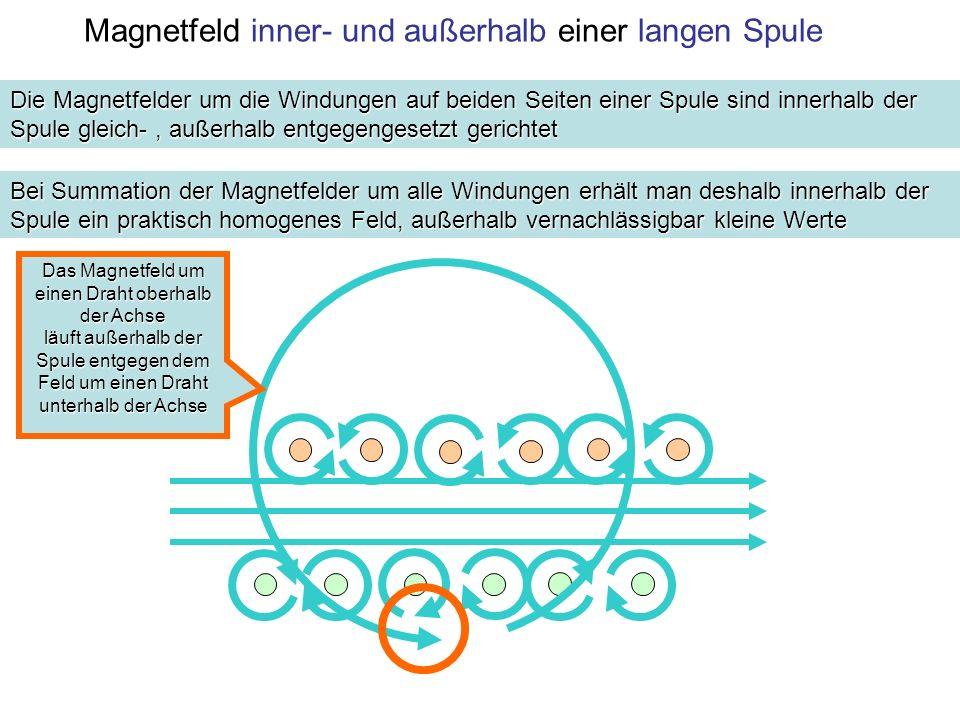 Magnetfeld inner- und außerhalb einer langen Spule Die Magnetfelder um die Windungen auf beiden Seiten einer Spule sind innerhalb der Spule gleich-, außerhalb entgegengesetzt gerichtet Bei Summation der Magnetfelder um alle Windungen erhält man deshalb innerhalb der Spule ein praktisch homogenes Feld, außerhalb vernachlässigbar kleine Werte Das Magnetfeld um einen Draht oberhalb der Achse läuft außerhalb der Spule entgegen dem Feld um einen Draht unterhalb der Achse