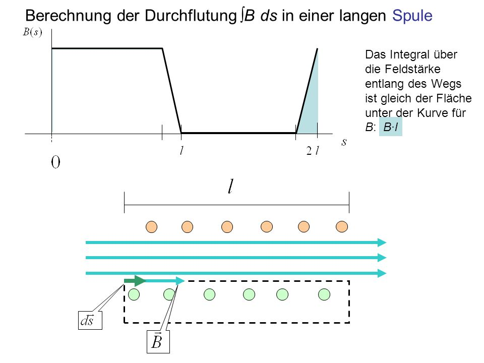 Berechnung der Durchflutung B ds in einer langen Spule Das Integral über die Feldstärke entlang des Wegs ist gleich der Fläche unter der Kurve für B: B·l