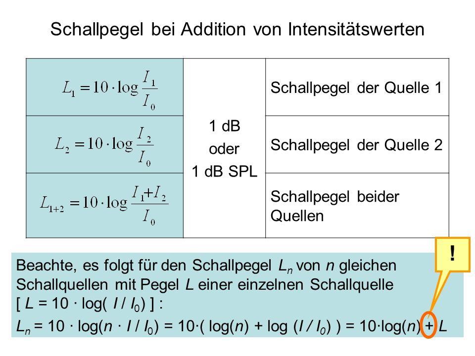 1 dB oder 1 dB SPL Schallpegel der Quelle 1 Schallpegel der Quelle 2 Schallpegel beider Quellen Schallpegel bei Addition von Intensitätswerten Beachte
