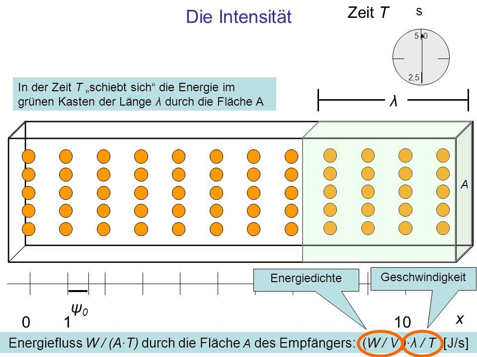 Die Intensität x 0110 ψ0ψ0 0 5 2,5 s Energiefluss W / (A·T) durch die Fläche A des Empfängers: (W / V )·λ / T [J/s] A λ EnergiedichteGeschwindigkeit Z