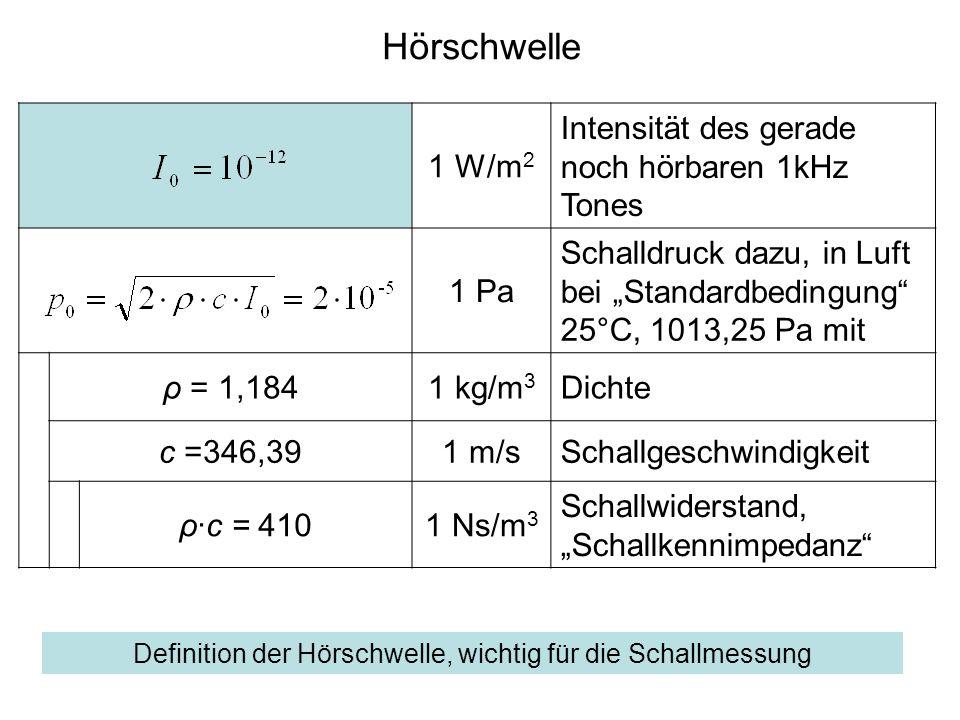 Hörschwelle 1 W/m 2 Intensität des gerade noch hörbaren 1kHz Tones 1 Pa Schalldruck dazu, in Luft bei Standardbedingung 25°C, 1013,25 Pa mit ρ = 1,184