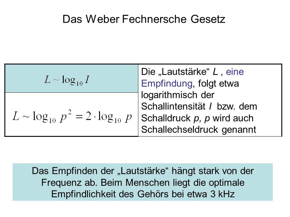 Das Weber Fechnersche Gesetz Die Lautstärke L, eine Empfindung, folgt etwa logarithmisch der Schallintensität I bzw. dem Schalldruck p, p wird auch Sc