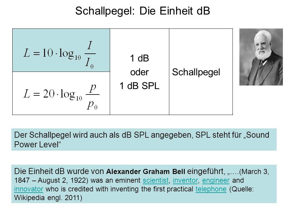 1 dB oder 1 dB SPL Schallpegel Schallpegel: Die Einheit dB Der Schallpegel wird auch als dB SPL angegeben, SPL steht für Sound Power Level Die Einheit
