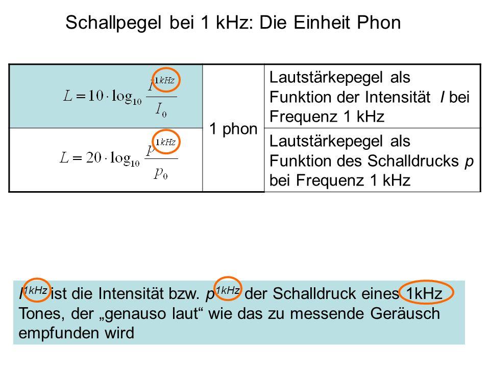 1 phon Lautstärkepegel als Funktion der Intensität I bei Frequenz 1 kHz Lautstärkepegel als Funktion des Schalldrucks p bei Frequenz 1 kHz Schallpegel