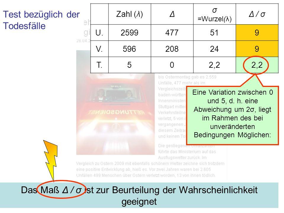 Test bezüglich der Zahlen der Verletzten und der Unfälle Zahl (λ)Δ σ =Wurzel(λ) Δ / σ U.2599477519 V.596208249 T.552,2 Eine Abweichung um 9 σ ist unter gleichen Bedingungen praktisch ausgeschlossen