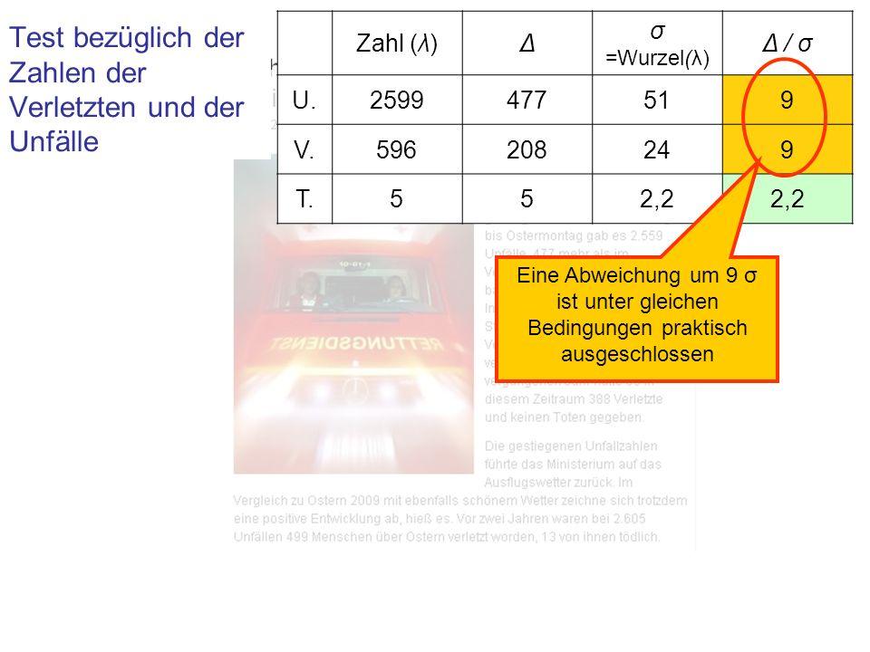 Ergebnis Zahl (λ)Δ σ =Wurzel(λ) Δ / σ U.2599477519 V.596208249 T.552,2 Der Anstieg der Zahlen der Unfälle und Verletzten um Δ = 9 σ liegt weit außerhalb des durch Zufalls-Schwankungen zu Erwartenden.