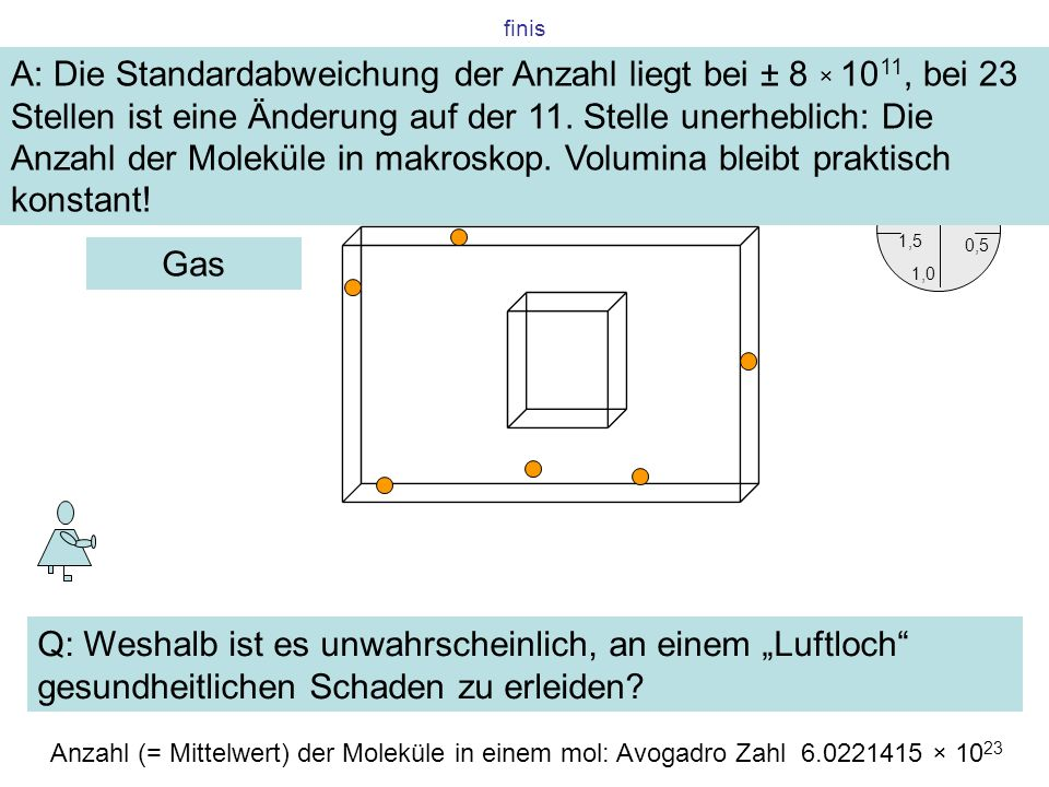 finis Q: Weshalb ist es unwahrscheinlich, an einem Luftloch gesundheitlichen Schaden zu erleiden? Gas 0,5 0 1,5 2 1,0 s Anzahl (= Mittelwert) der Mole