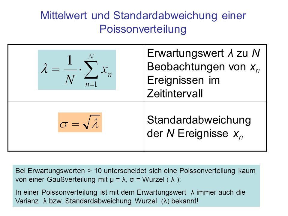 Poisson-Verteilungen für unterschiedliche Parameter λ λ = 1 λ =5 λ =10 Für Parameter (Erwartungswerte) λ > 10 ist die Poisson- annähernd eine Gauß-Verteilung mit µ = λ und σ = Wurzel (λ) λ =5