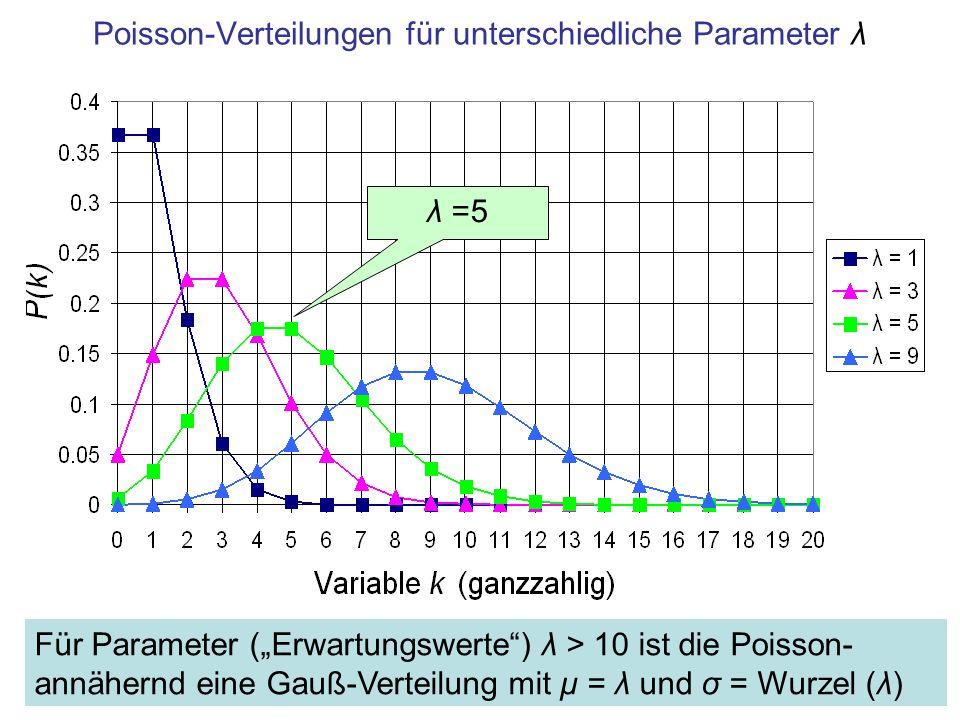 Verwandtschaft mit der Gaußverteilung Für Erwartungswerte > 10 ist die Poisson- annähernd eine Gaußverteilung mit µ = λ und σ = Wurzel (λ) –die der Poisson- entsprechende Gauß-Verteilung ist durch nur einen Parameter (λ) festgelegt .