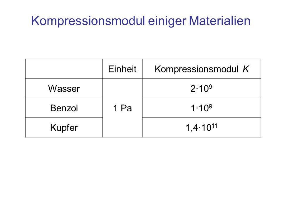EinheitKompressionsmodul K Wasser 1 Pa 2·10 9 Benzol1·10 9 Kupfer1,4·10 11 Kompressionsmodul einiger Materialien