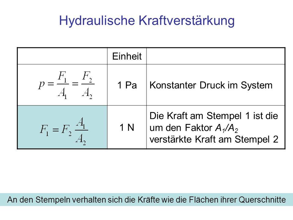 Hydraulische Kraftverstärkung Einheit 1 PaKonstanter Druck im System 1 N Die Kraft am Stempel 1 ist die um den Faktor A 1 /A 2 verstärkte Kraft am Ste