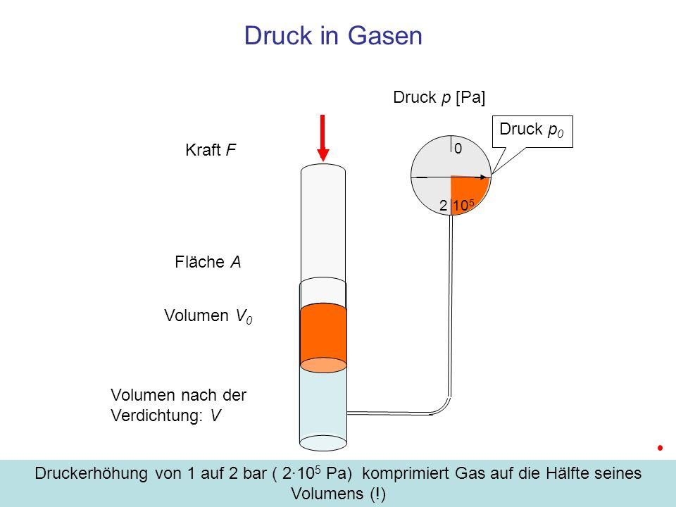 0 Druck in Gasen Druck p 0 Kraft F Fläche A Volumen nach der Verdichtung: V Druck p [Pa] Volumen V 0 Druckerhöhung von 1 auf 2 bar ( 2·10 5 Pa) kompri