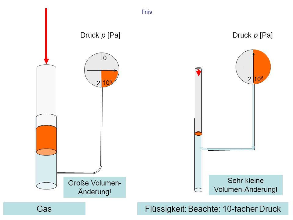 finis 0 0 GasFlüssigkeit: Beachte: 10-facher Druck 10 5 2 10 6 2 Druck p [Pa] Große Volumen- Änderung! Sehr kleine Volumen-Änderung!