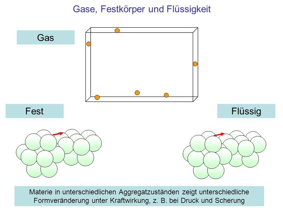 0 Druck in Gasen Druck p 0 Kraft F Fläche A Volumen nach der Verdichtung: V Druck p [Pa] Volumen V 0 Druckerhöhung von 1 auf 2 bar ( 2·10 5 Pa) komprimiert Gas auf die Hälfte seines Volumens (!) 10 5 2