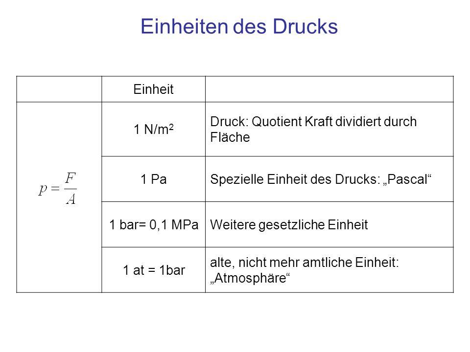 Einheit 1 N/m 2 Druck: Quotient Kraft dividiert durch Fläche 1 PaSpezielle Einheit des Drucks: Pascal 1 bar= 0,1 MPaWeitere gesetzliche Einheit 1 at =