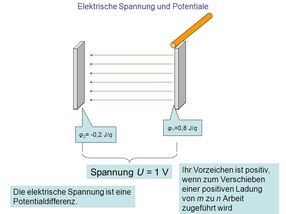 Elektrische Spannung und Potentiale φ 1 =0,8 J/q φ 2 = -0,2 J/q Spannung U = 1 V Die elektrische Spannung ist eine Potentialdifferenz. Ihr Vorzeichen