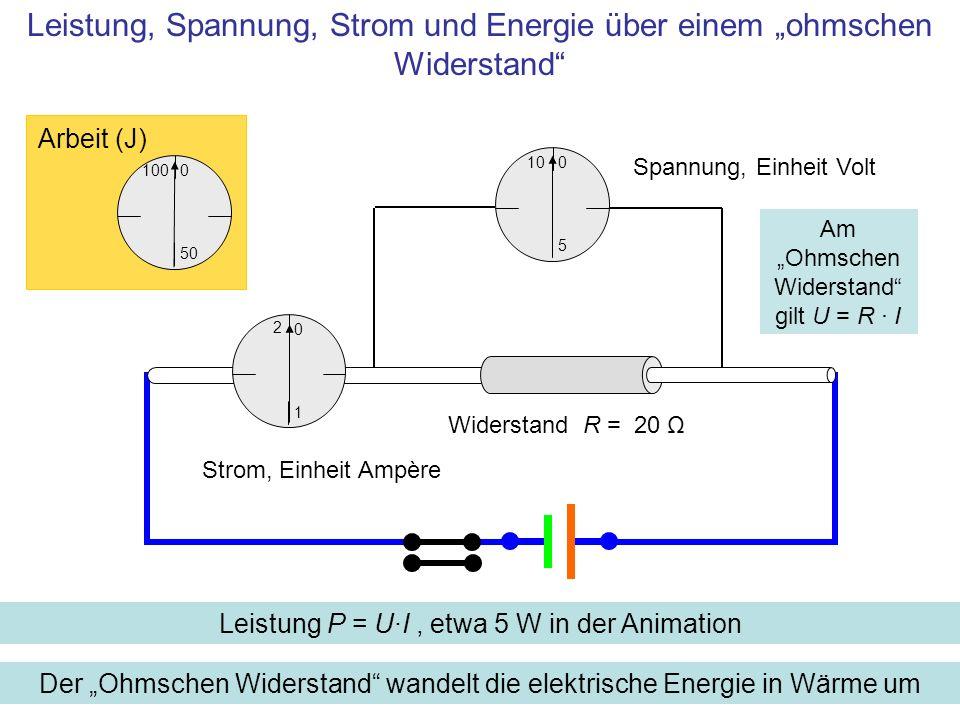 10 5 0 Spannung, Einheit Volt Der Ohmschen Widerstand wandelt die elektrische Energie in Wärme um Strom, Einheit Ampère 100 50 0 Arbeit (J) 1 0 Leistu