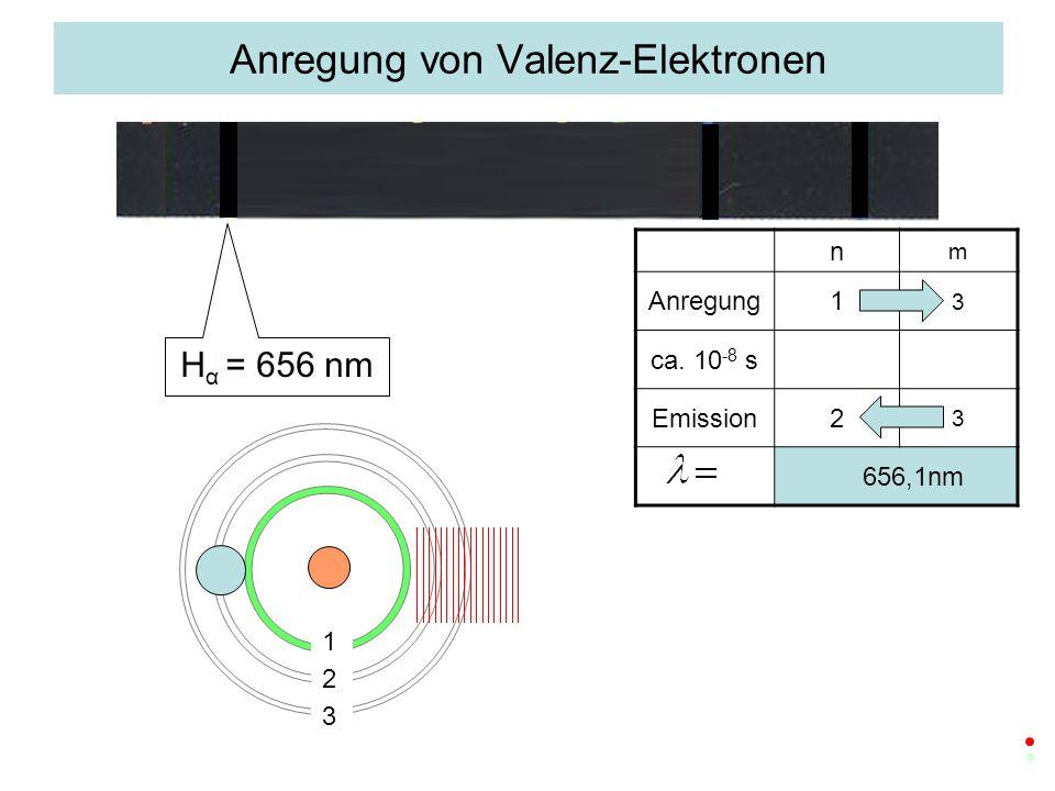 n m Anregung1 3 ca. 10 -8 s Emission2 3 656,1nm H α = 656 nm 1 2 3 Anregung von Valenz-Elektronen