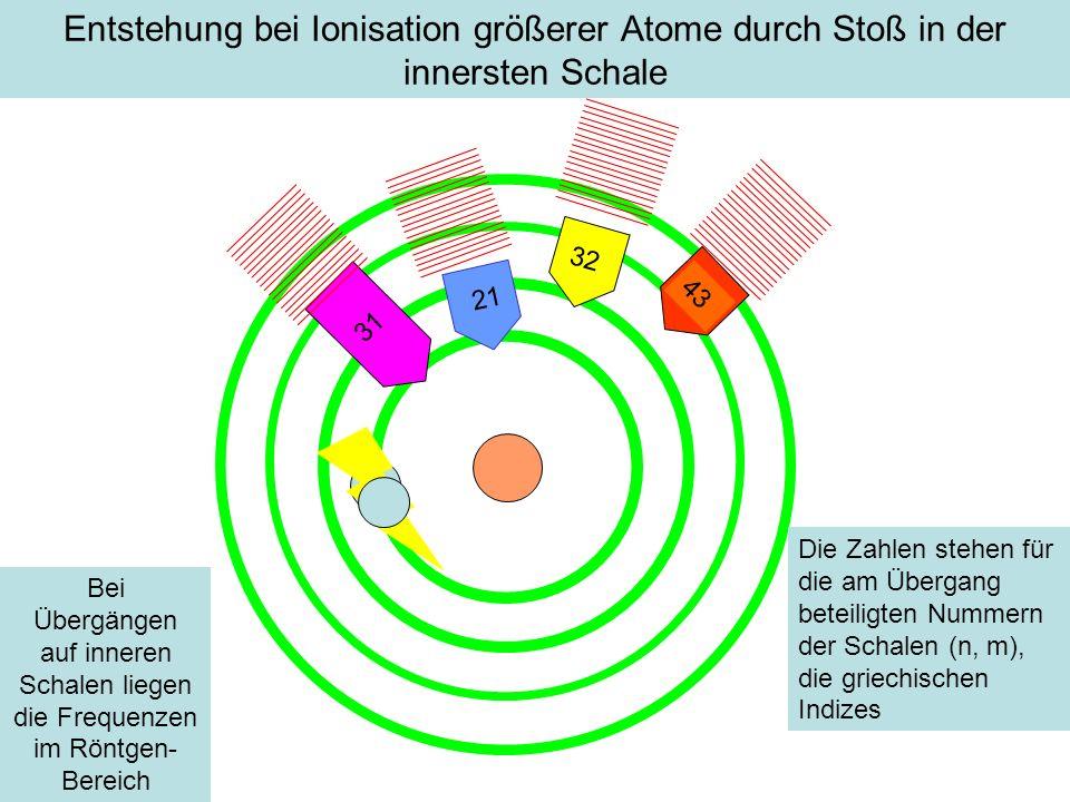 Entstehung bei Ionisation größerer Atome durch Stoß in der innersten Schale 31 32 43 Die Zahlen stehen für die am Übergang beteiligten Nummern der Sch