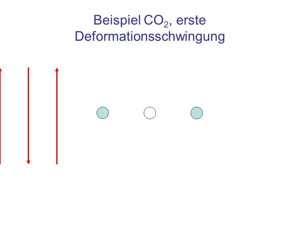 Beispiel CO 2, erste Deformationsschwingung