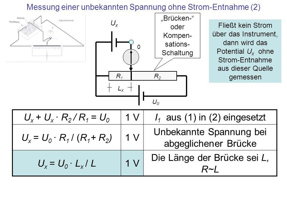 Messung einer unbekannten Spannung ohne Strom-Entnahme (2) R1 R1 R2 R2 UxUx U x + U x · R 2 / R 1 = U 0 1 V I 1 aus (1) in (2) eingesetzt U x = U 0 ·