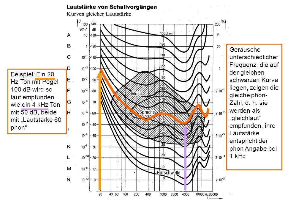 Beispiel: Ein 20 Hz Ton mit Pegel 100 dB wird so laut empfunden wie ein 4 kHz Ton mit 50 dB, beide mit Lautstärke 60 phon Geräusche unterschiedlicher Frequenz, die auf der gleichen schwarzen Kurve liegen, zeigen die gleiche phon- Zahl, d.