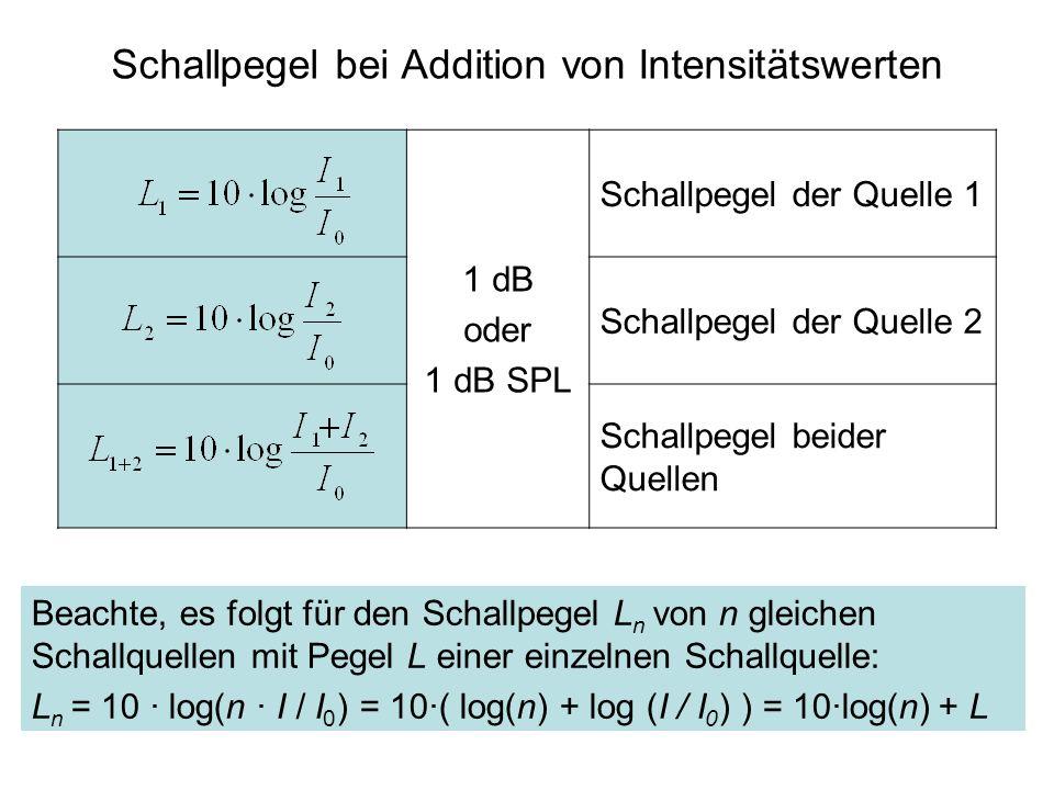 1 dB oder 1 dB SPL Schallpegel der Quelle 1 Schallpegel der Quelle 2 Schallpegel beider Quellen Schallpegel bei Addition von Intensitätswerten Beachte, es folgt für den Schallpegel L n von n gleichen Schallquellen mit Pegel L einer einzelnen Schallquelle: L n = 10 · log(n · I / I 0 ) = 10·( log(n) + log (I / I 0 ) ) = 10·log(n) + L