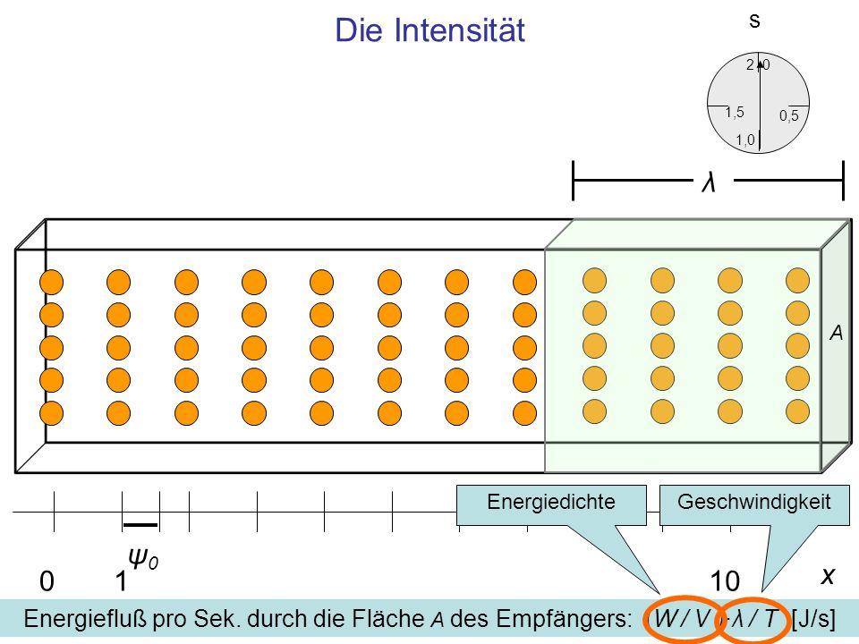 Die Intensität x 0110 ψ0ψ0 0,5 0 1,5 2 1,0 s Energiefluß pro Sek. durch die Fläche A des Empfängers: (W / V )·λ / T [J/s] A λ EnergiedichteGeschwindig