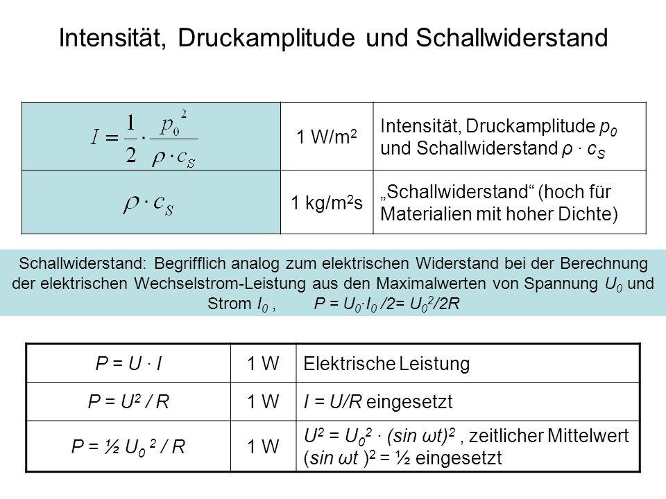 Intensität, Druckamplitude und Schallwiderstand 1 W/m 2 Intensität, Druckamplitude p 0 und Schallwiderstand ρ · c S 1 kg/m 2 s Schallwiderstand (hoch für Materialien mit hoher Dichte) Schallwiderstand: Begrifflich analog zum elektrischen Widerstand bei der Berechnung der elektrischen Wechselstrom-Leistung aus den Maximalwerten von Spannung U 0 und Strom I 0, P = U 0 ·I 0 /2= U 0 2 /2R P = U · I1 WElektrische Leistung P = U 2 / R1 WI = U/R eingesetzt P = ½ U 0 2 / R1 W U 2 = U 0 2 · (sin ωt) 2, zeitlicher Mittelwert (sin ωt ) 2 = ½ eingesetzt
