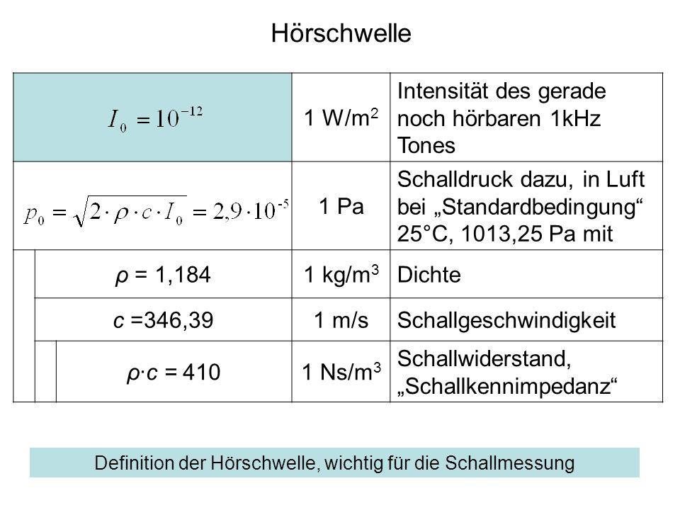 Hörschwelle 1 W/m 2 Intensität des gerade noch hörbaren 1kHz Tones 1 Pa Schalldruck dazu, in Luft bei Standardbedingung 25°C, 1013,25 Pa mit ρ = 1,1841 kg/m 3 Dichte c =346,391 m/sSchallgeschwindigkeit ρ·c = 4101 Ns/m 3 Schallwiderstand, Schallkennimpedanz Definition der Hörschwelle, wichtig für die Schallmessung